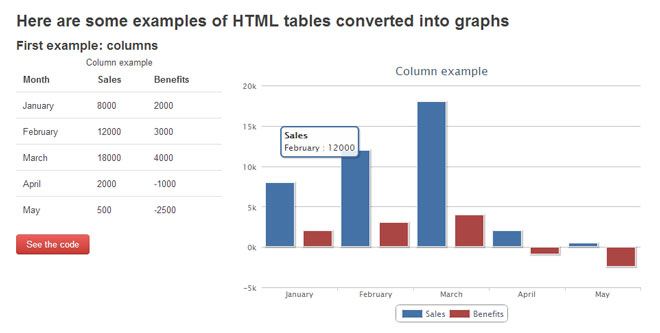 jQuery HighchartTable - Convert HTML tables to HighCharts graphs