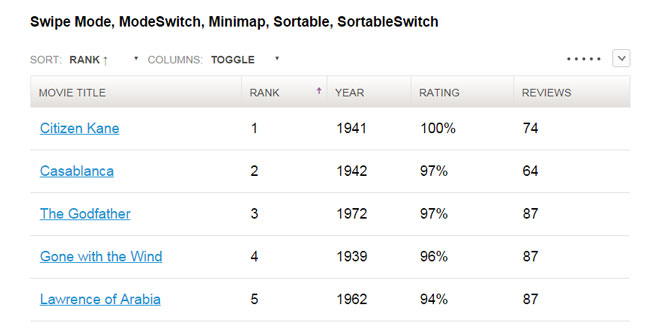 Tablesaw - A group of plugins for responsive tables